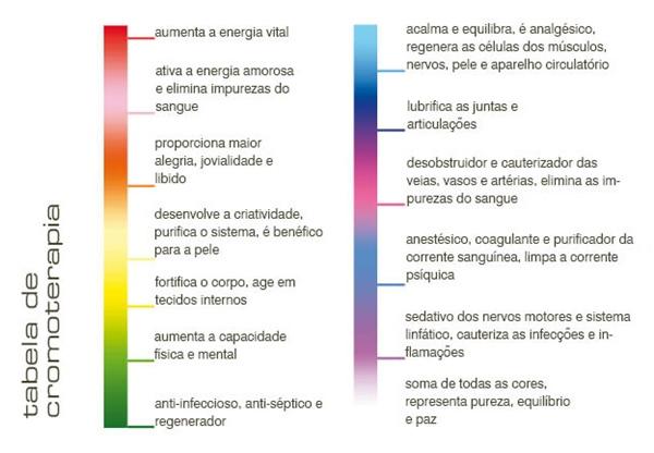 cromoterapia tabela
