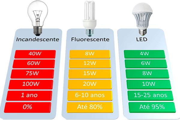 proibição das lâmpadas incandescentes (1)