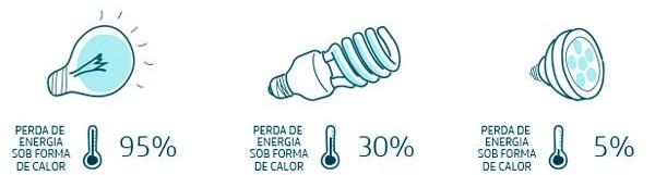 proibição das lâmpadas incandescentes (6)